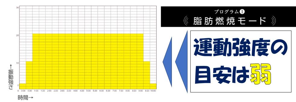 パワーウェーブミニの脂肪燃焼モードのグラフ画像