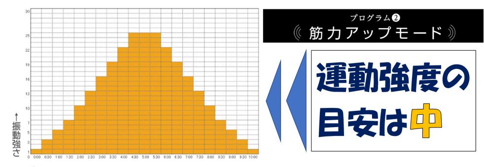 パワーウェーブミニの筋力アップモードのグラフ画像