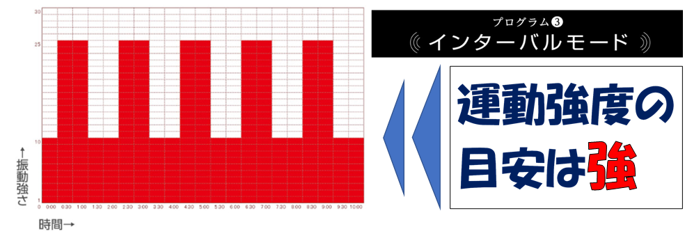 パワーウェーブミニのインターバルモードのグラフ画像