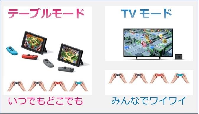 ニンテンドースイッチのTVモードとテーブルモードのイメージ